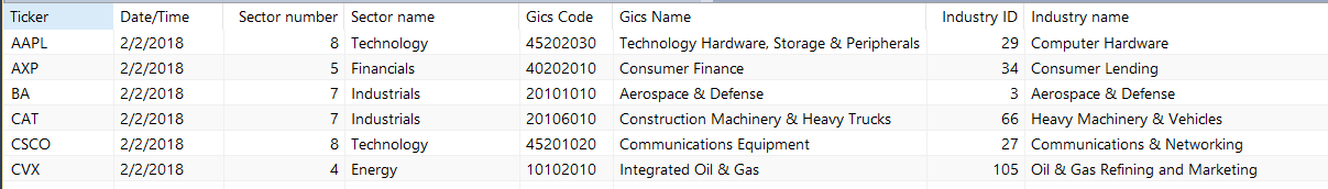 Is It Possible To Display An Industry Index For A Stock Symbol