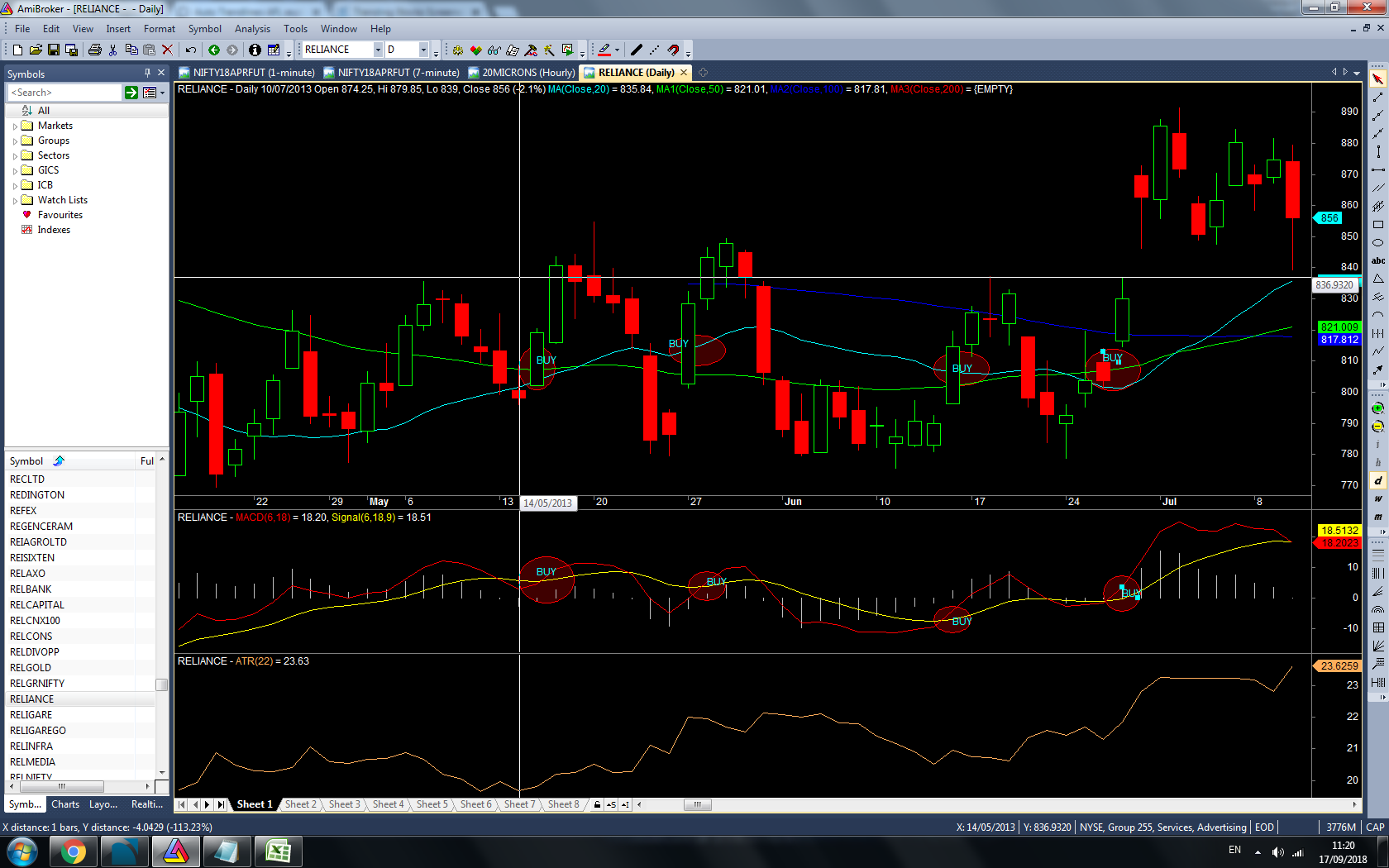 Exploration to find out bullish stocks based on MACD cross over & 50