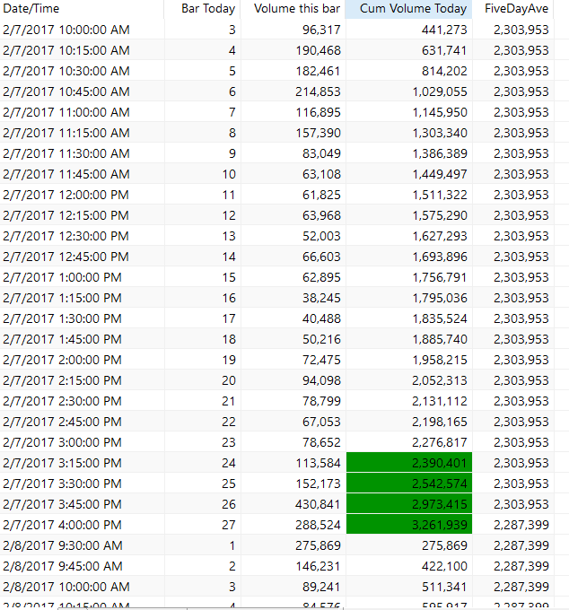 How to scan for stocks having current day volume greater than
